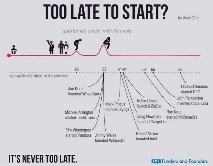 never too late to start; successful people start late